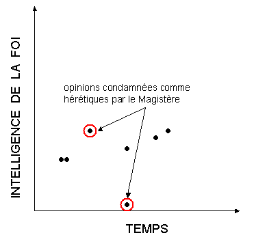 Fig. 2: Certaines mauvaises interpr�tations.