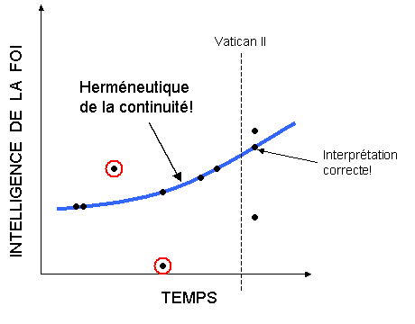 Fig. 4: L'Herm�neutique de la continuit�